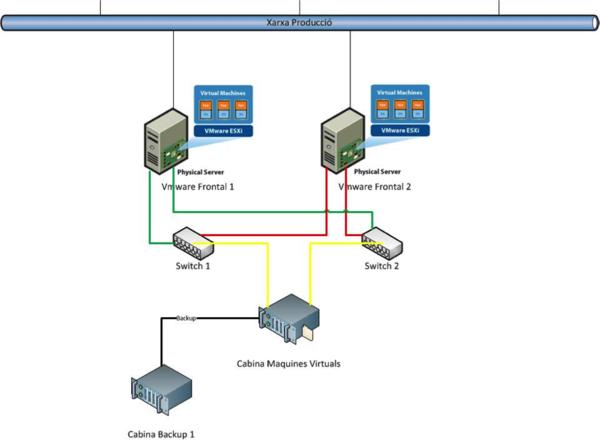Kymos virtualització